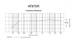 AT 875R frequency